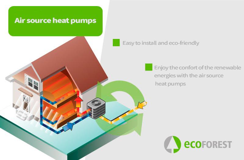 ecoforest air source heat pump
