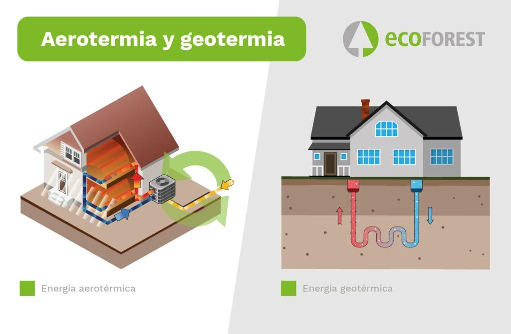 ecoforest info post12