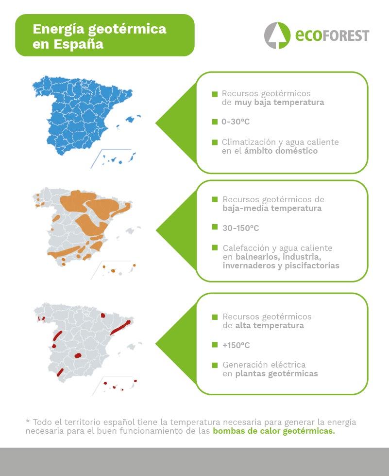 ecoforest info post9