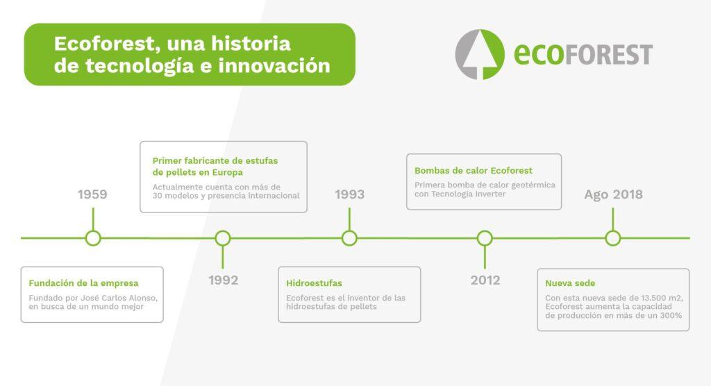historia ecoforest 2021